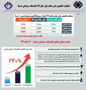 سود تلفیقی سیتا ۲۴۰ درصد رشد کرد