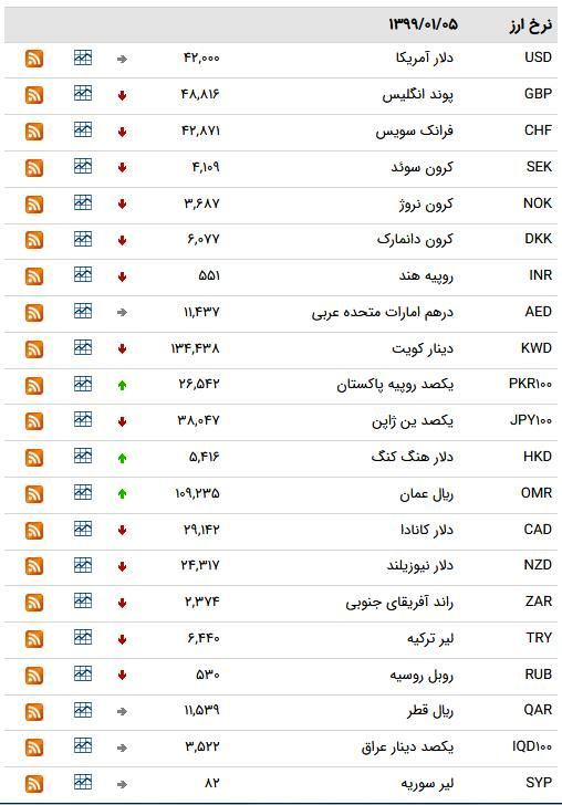 نرخ ۴۷ ارز بین بانکی در 5 فروردین/ 9 ارز رسمی گران شدند + جدول