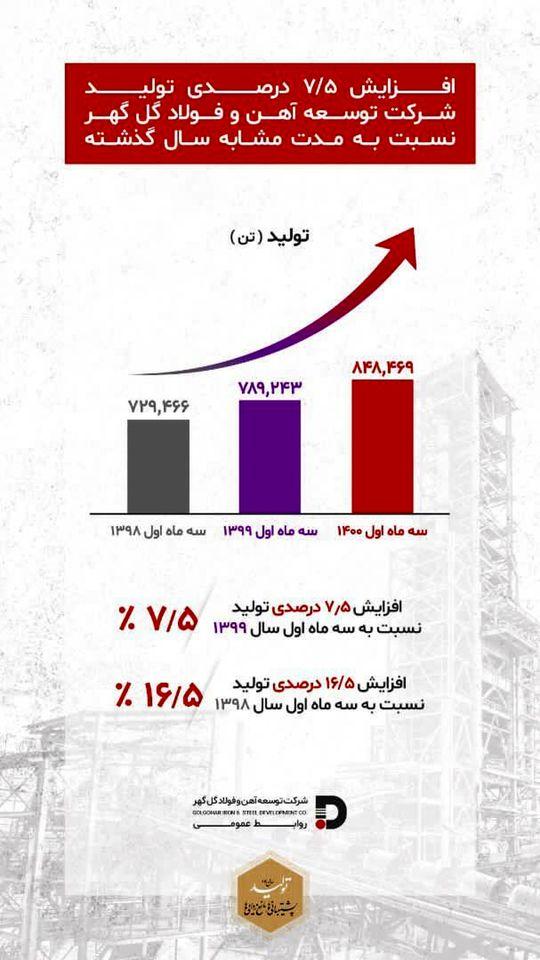 افزایش ۷/۵ درصدی تولید در شرکت توسعه آهن و فولاد گل گهر