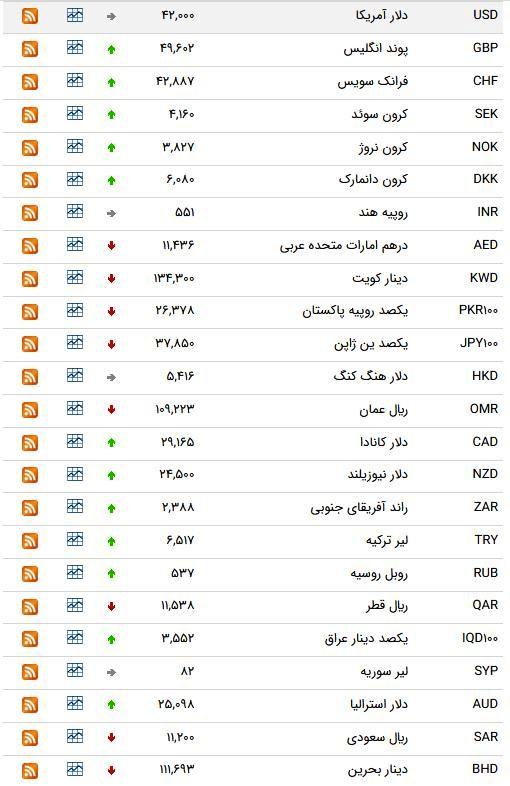 نرخ ۴۷ ارز بین بانکی در 6 فروردین/ ۹ ارز رسمی گران شدند + جدول