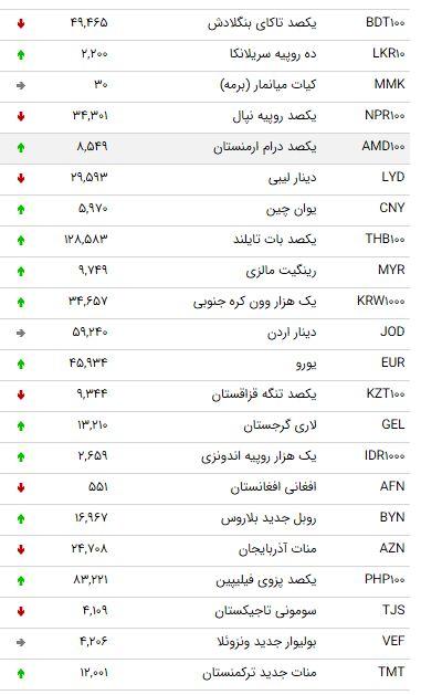 نرخ ارز بین بانکی در 23 فروردین ۹۹