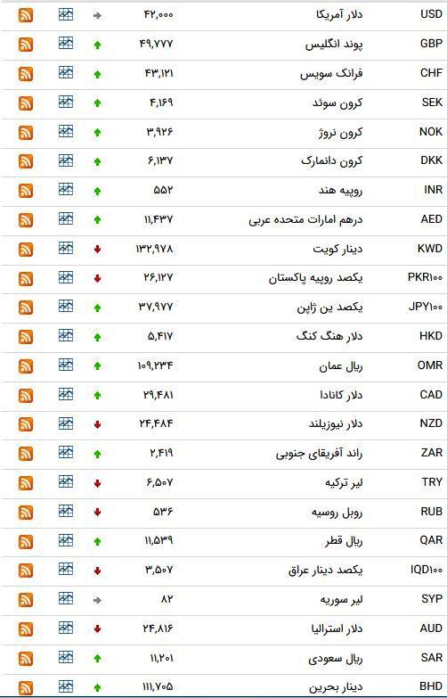 نرخ ۴۷ ارز بین بانکی در ۶ فروردین؛ قیمت ۱۷ ارز رسمی کاهش یافت + جدول